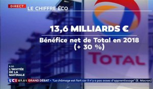 Total : 13,6 milliards d'euros de bénéfice net en 2018