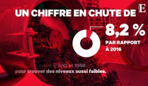 La production de vin en chute libre
