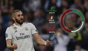 Real - Benzema : Ses Clasicos en chiffres