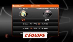 Le Real Madrid domine l'Olimpia Milan - Basket - Euroligue (H)