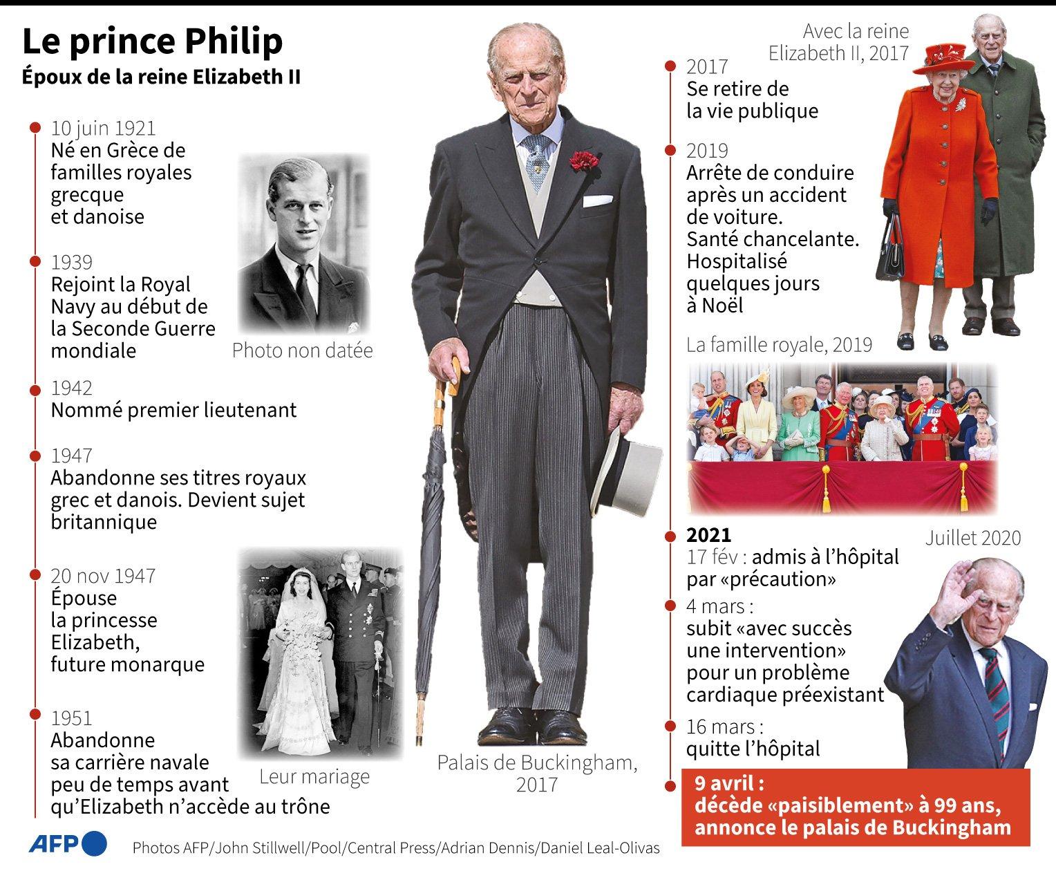 Royaume-Uni : le prince Philip est mort